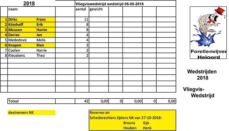 uitslag van de voorronde voor het NK Vliegvissen op Forel 2018 bij Forellenvijver Heioord